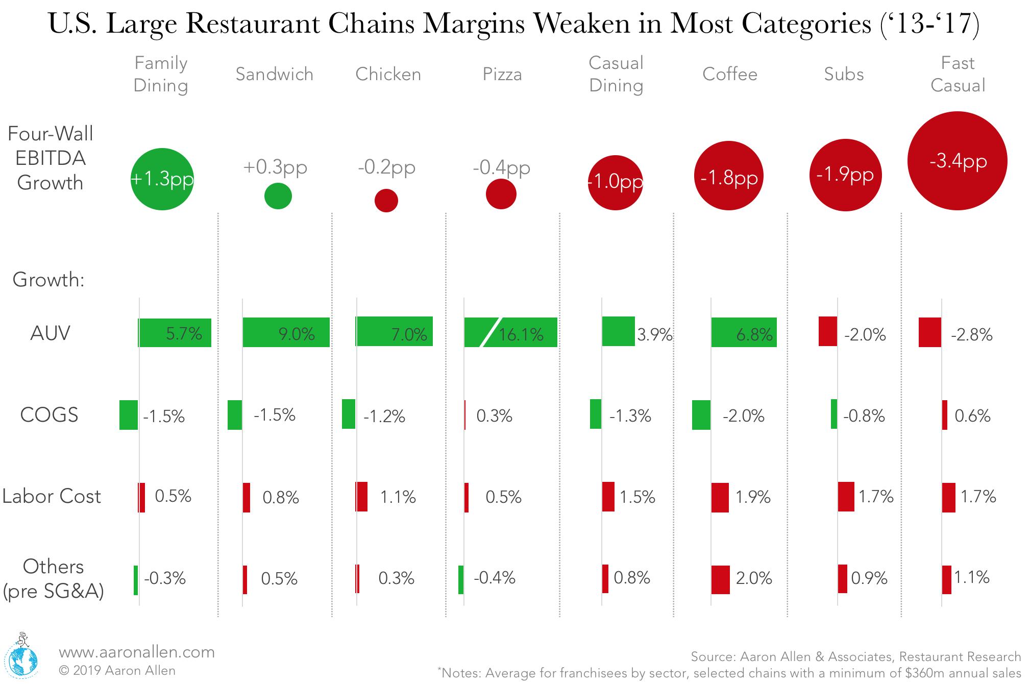 restaurant trends 2019 labor costs