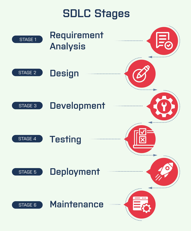 Cloud app development: SDLC stages