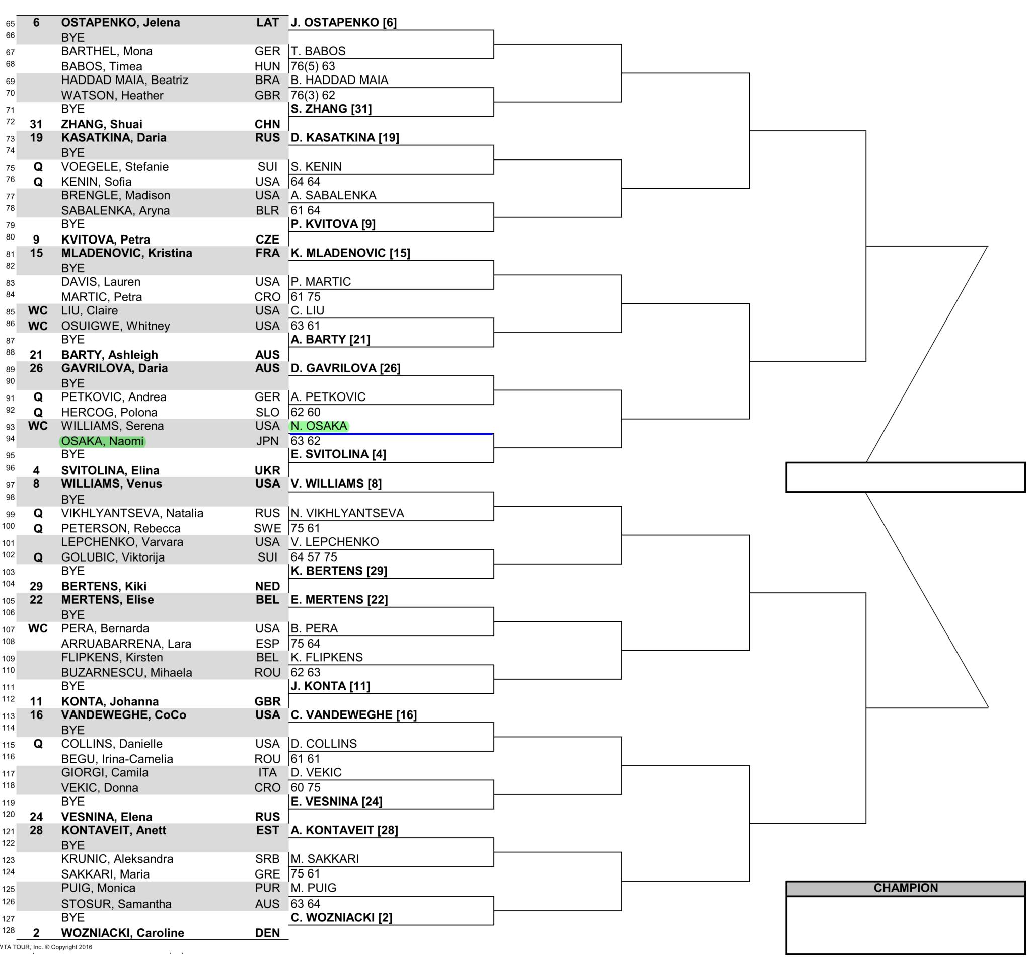 女子マイアミオープン2018ドロー(トーナメント表)ボトムハーフ
