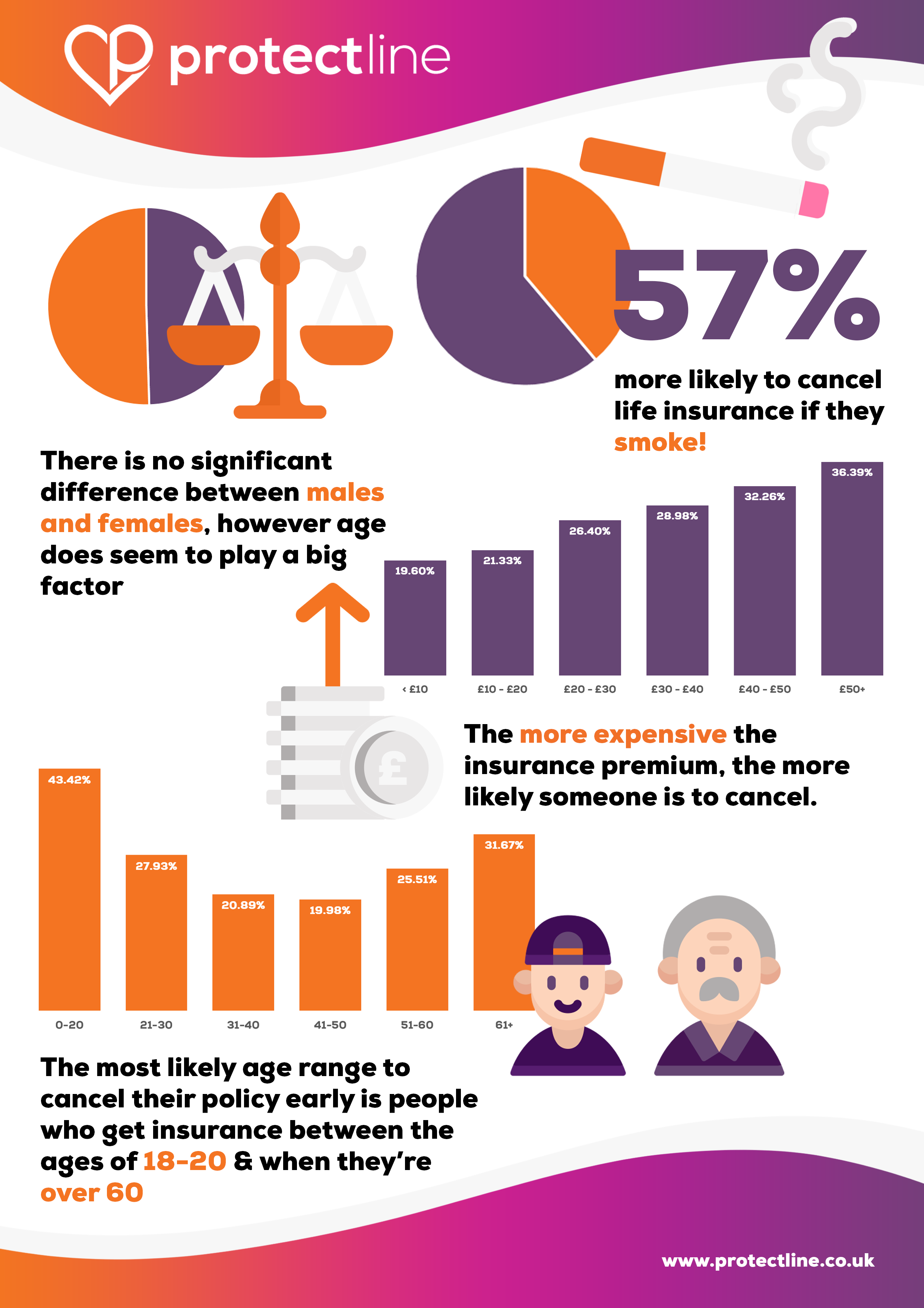 infographic - smokers most likely to cancel life insurance