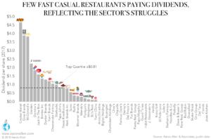 Restaurant Dividends Per Share