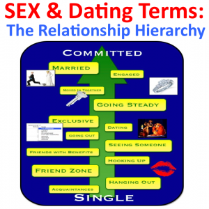 The Relationship Hierarchy