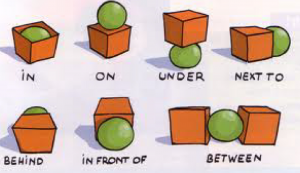 Prepositions of Placement
