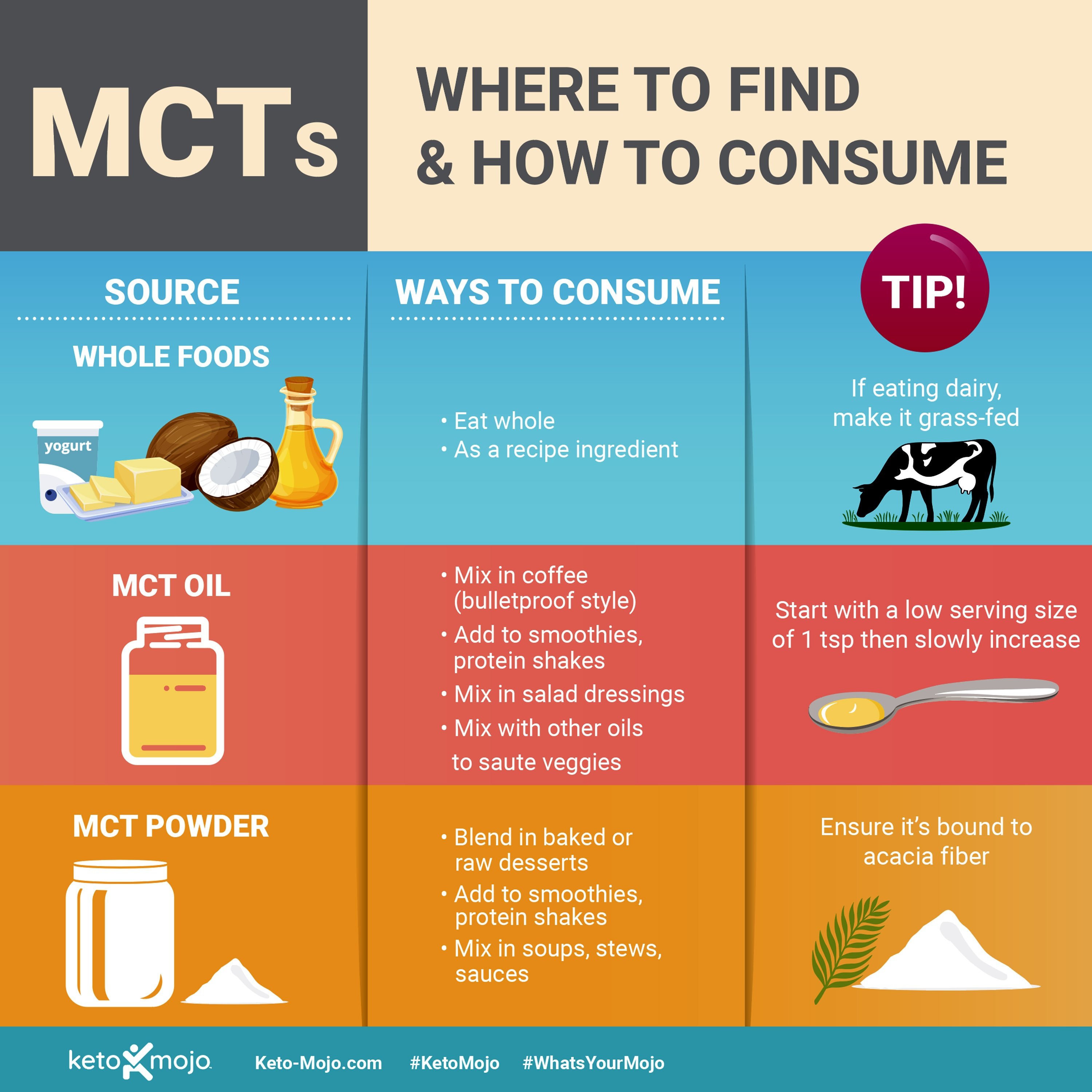 Keto-Mojo: Where to find and how to consume MCT's