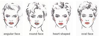 Facial Shape Recognition
