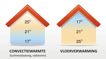 vergelijking centrale verwarming vloerverwarming