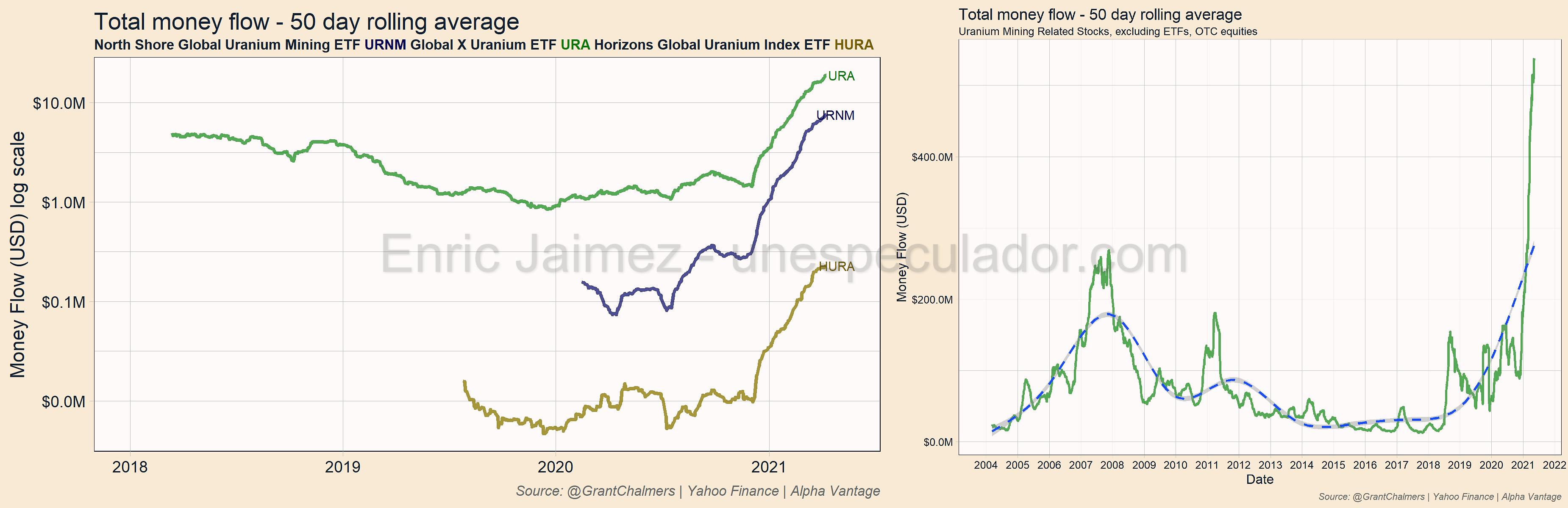 Invertir Uranio | Acciones Uranio