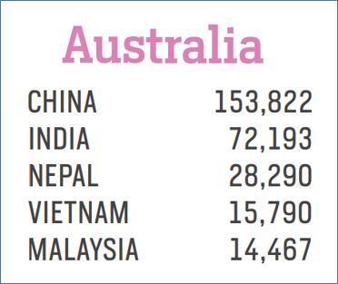 MSM Research_Australia Statistics