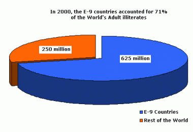 Adult Literacy in E-9 countries