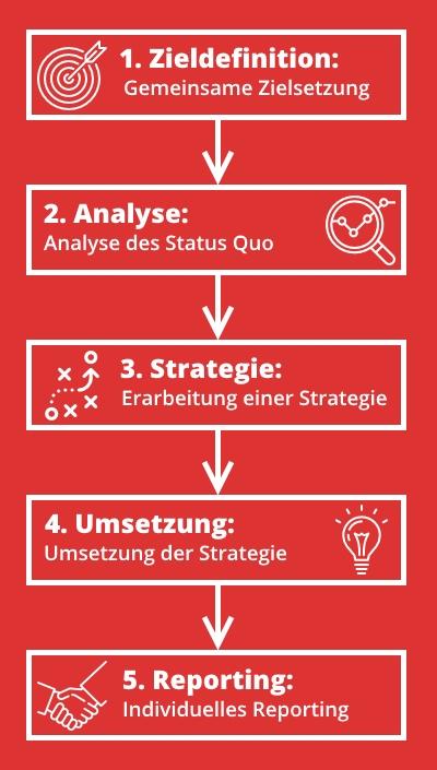 Marktplatz Strategie