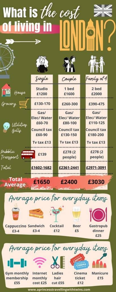 What is the cost of living in London (2)