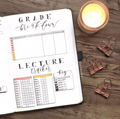 Grade Tracker For Bullet Journal