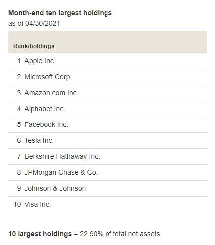 VTI Top Holdings