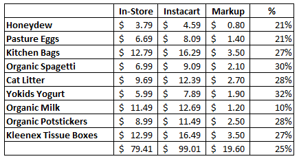How Much is Instacart Really Costing You | Mombrite