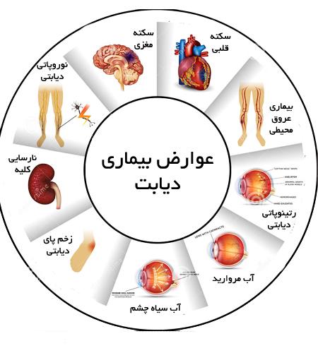 عوارض بیماری دیابت