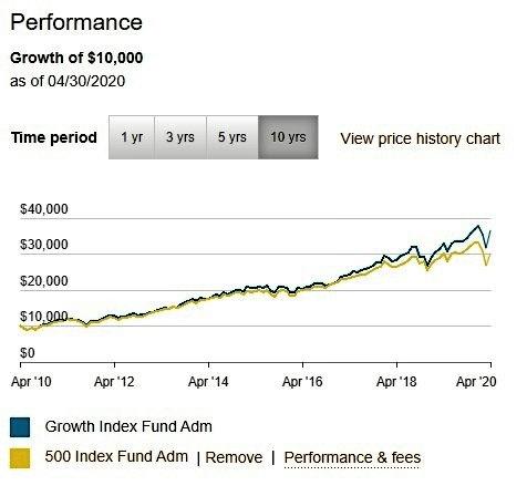 VIGAX vs VFIAX Performance
