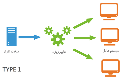 هایپرویژن Hypervisor چیست و چه کاربردی دارد ؟