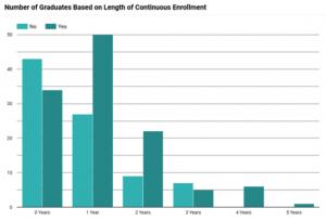 CalPac Student Graduation Count