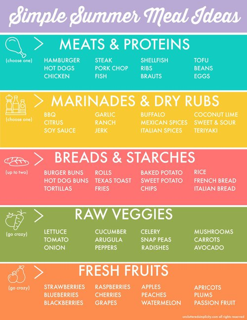 Here's a helpful list of summer meal plan ideas for when you are stumped for dinner ideas. #summer #summerfood #summerrecipes #summerprintables #summermealideas