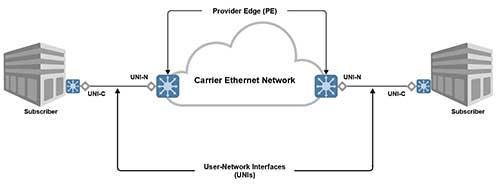 point-to-point-network