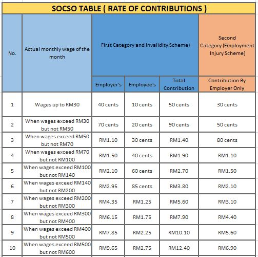 Socso Table 2019 For Payroll Malaysia Smart Touch Technology