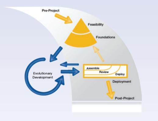 Agile project management process