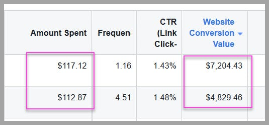 How to get a $22:1 roi with facebook ads