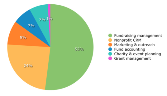 Software Applications For Nonprofits