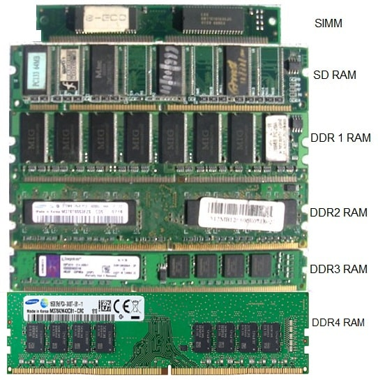 Different types of Memory Modules