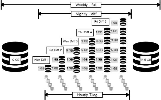 word image 167 2 - درک انواع پشتیبان گیری SQL Server