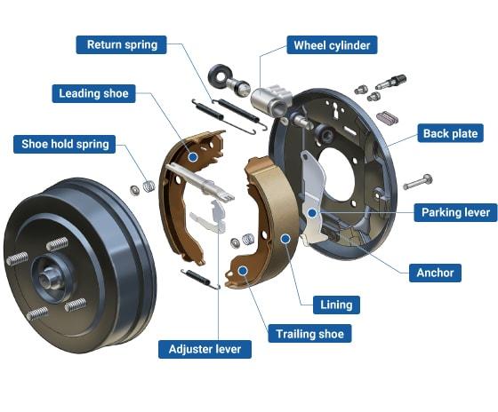 Diagram of a drum brake