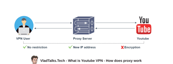 What is Youtube VPN and why is different than proxy
