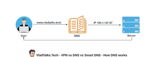 VPN vs DNS vs Smart DNS - How does DNS technology work