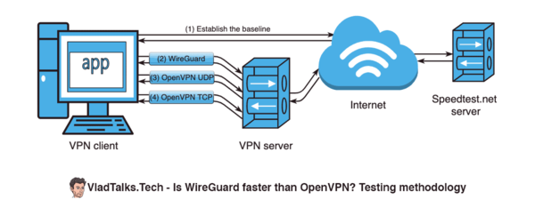 Is WireGuard faster than OpenVPN? Testing methodology