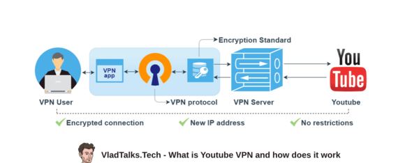 What is Youtube VPN and how does it work in order to help users bypass censorship