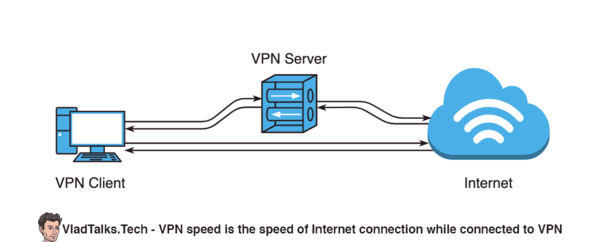 vtt how to test vpn speed what is - How Much Speed Do You Lose With A Vpn