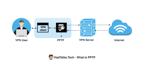 What is PPTP (diagram)