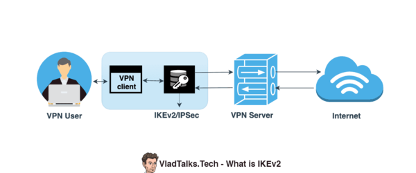 What is IKEv2