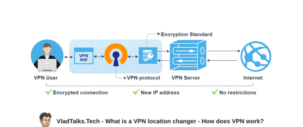 VPN change location - an explanation of how a VPN works