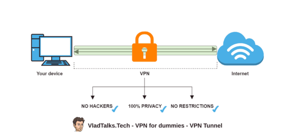VPN for dummies - how does a VPN tunnel look