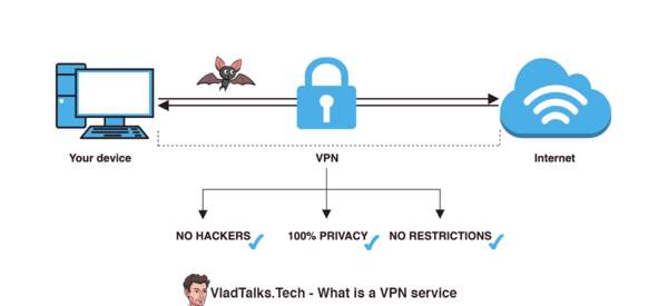 Diagram on What is a VPN service and how does it work?