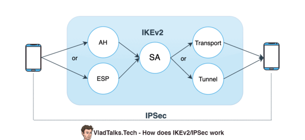 What is IKEv2? Is IKEv2 a friend that you may trust? 3