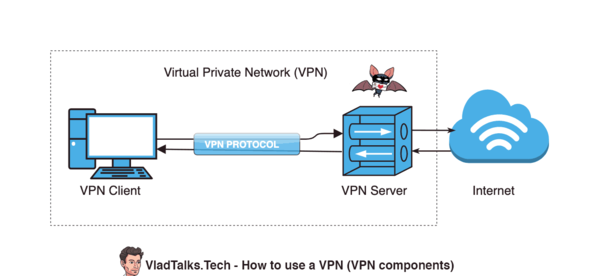 Diagram showing VPN components and how to use a VPN