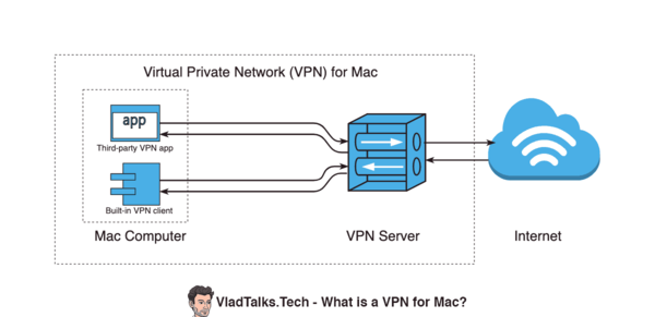 Diagram showing VPN for Mac components