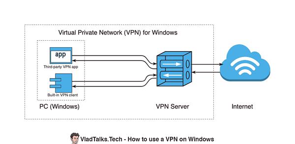 Diagram showing VPN for Windows components (VPN client, VPN server, destination)