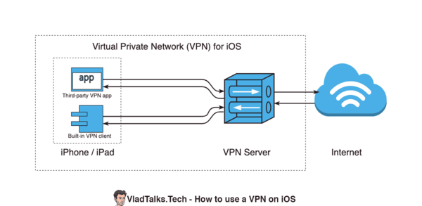 Diagram showing what does a VPN do on an iPhone or iPad (VPN client, VPN server, Internet)