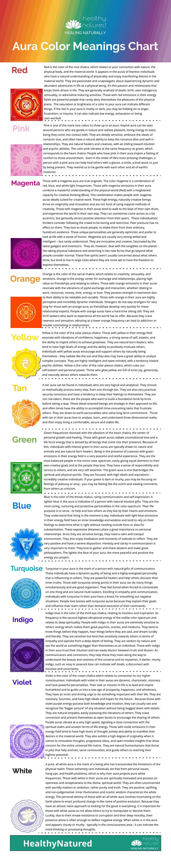Aura Colors Chart Aura Color Meanings