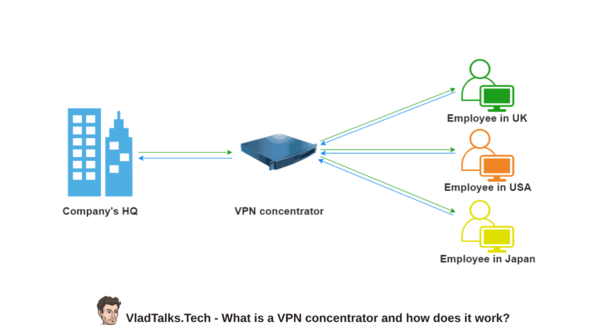 An explanation of how does a VPN concentrator work