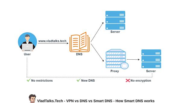 VPN vs DNS vs Smart DNS - How does Smart DNS work