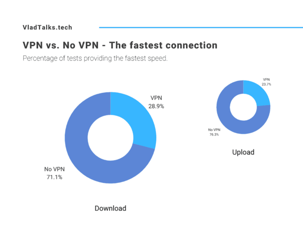 Can VPN increase internet speed? Test results.